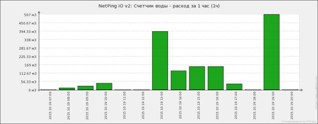 График расхода воды, полученный в Zabbix при помощи NetPing IO v2