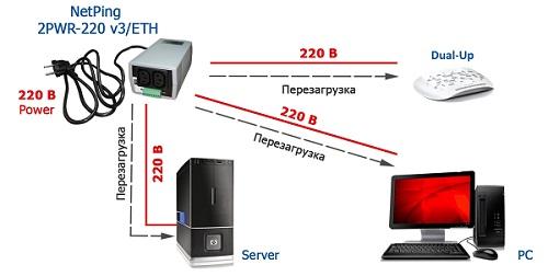 Пример настройки карты пользователя для серверной  на основе NetPing Dashboard