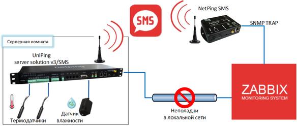 Мониторинг микроклимата при помощи SMS-уведомлений, отправляемых в Zabbix