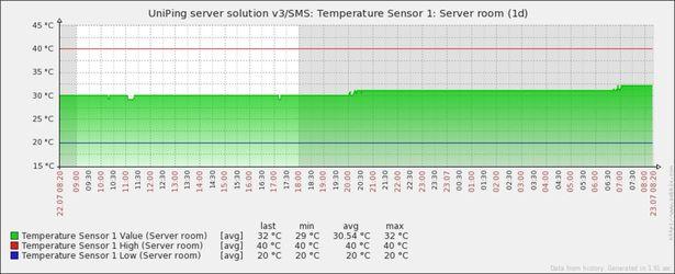 График температуры от устройства NetPing в Zabbix