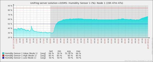 График относительной влажности от устройства NetPing в Zabbix