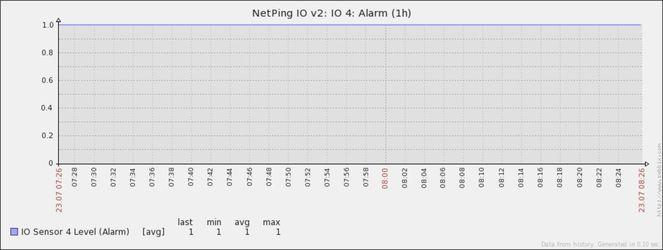 График логического уровеня IO линии от устройства NetPing в Zabbix