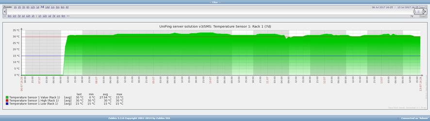 График температуры в серверной
