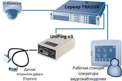 Включение видеокамер в TRASSIR при срабатывании датчиков подключенных к устройству мониторинга UniPing v3
