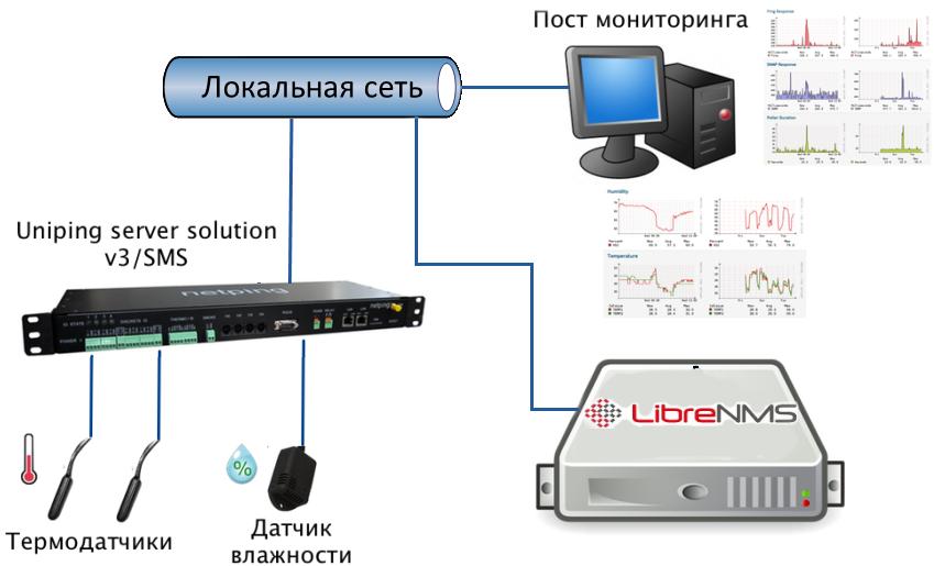 Пример интеграции устройств NetPing с системой мониторинга LibreNMS