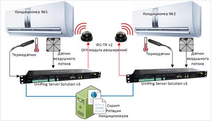NetPing в качестве блока ротаций кондиционеров в серверной комнате