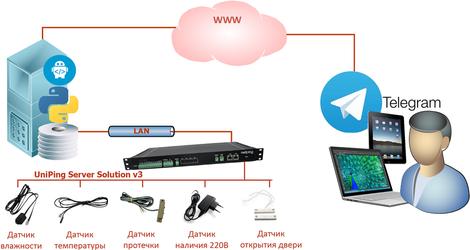 Как получать в Telegram информацию от датчиков, подключенных к устройствам мониторинга и удалённого управления электропитанием NetPing