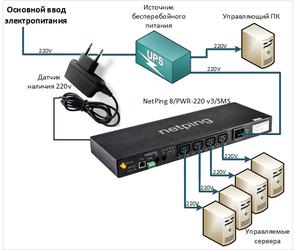 Схема подключения оборудования к NetPing