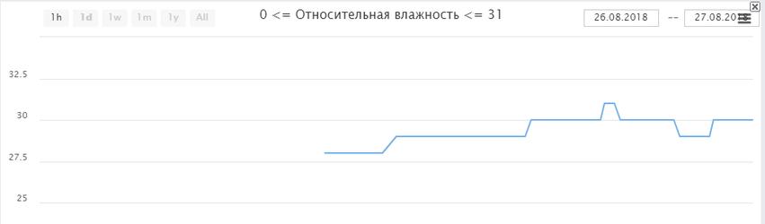 Народный мониторинг график показаний датчика влажности