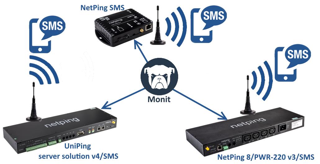SMS шлюз для Monit