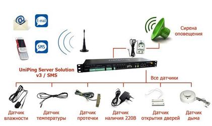 Пример мониторинга на основе NetPing в типовой серверной