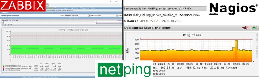 Использование систем мониторинга Zabbix и Nagios с оборудованием NetPing