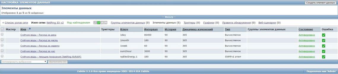 Список элементов данных в Zabbix для опроса устройства NetPing