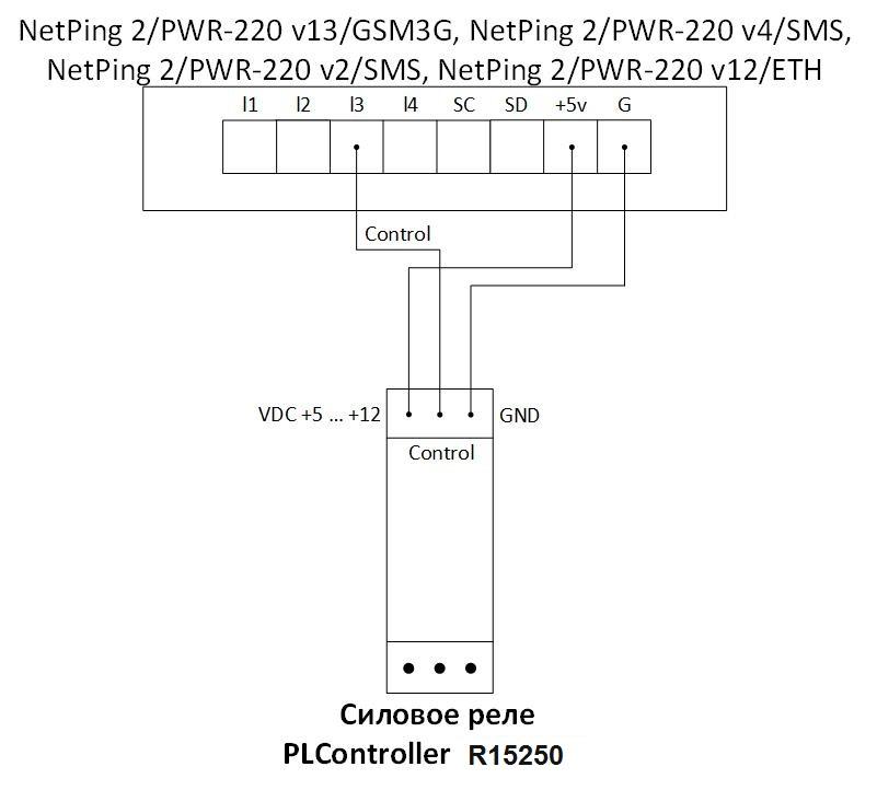 Схема подключения через IO линию NetPing 2PWR-220 v13GSM3G, NetPing 2PWR-220 v4SMS, NetPing 2PWR-220 v2SMS, NetPing 2PWR-220 v12ETH к PLController R15250 силовому реле 15A 250B на DIN рейку