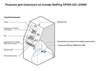 Мониторинг банкомата (ATM) на основе NetPing