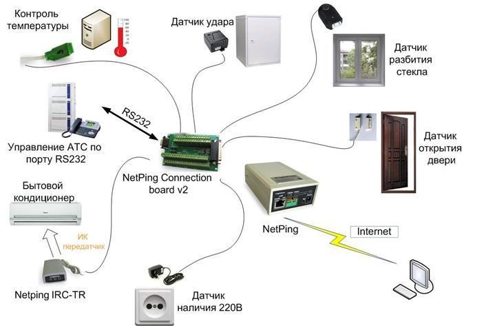 Мониторинг серверных комнат - NetPing Connection board v2 - подключение датчиков и управляемых устройств