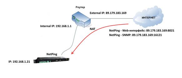 Настройка NetPing для доступа из интернета