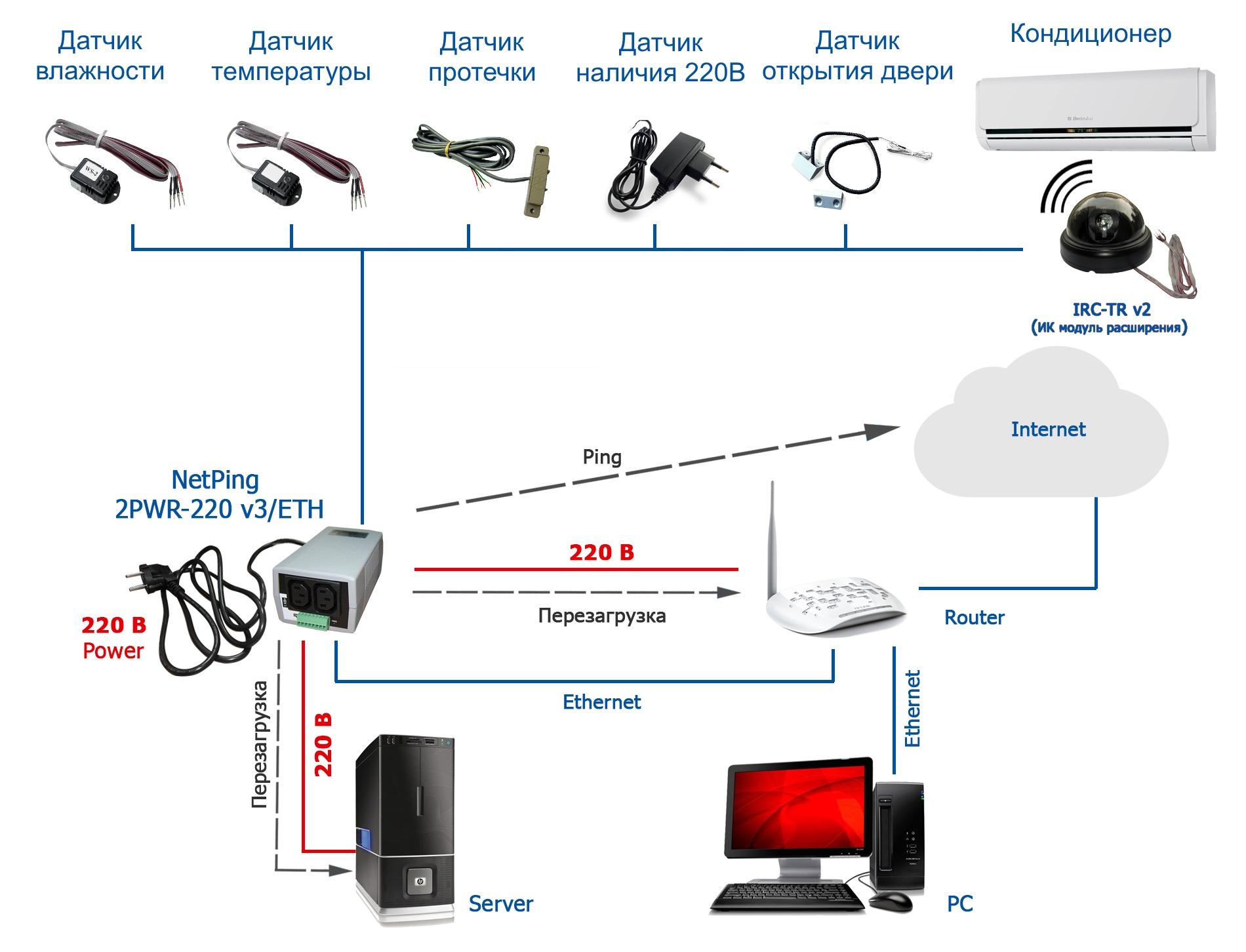 NetPing 2PWR-220 v3ETH - подключение датчиков и внешних устройств