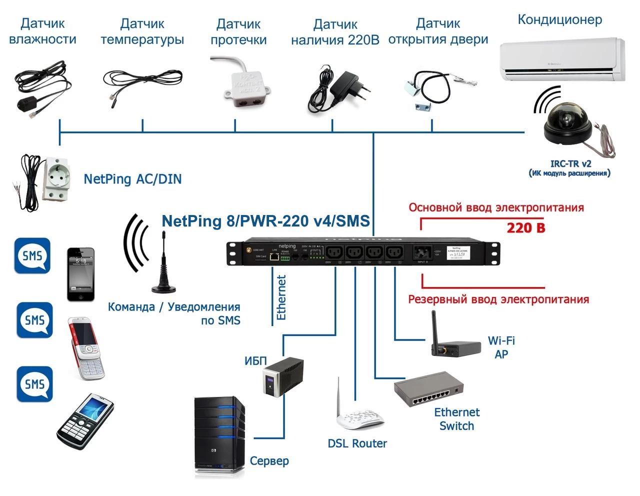Подключаемые датчики и нагрузка к NetPing 8PWR-220 v4SMS