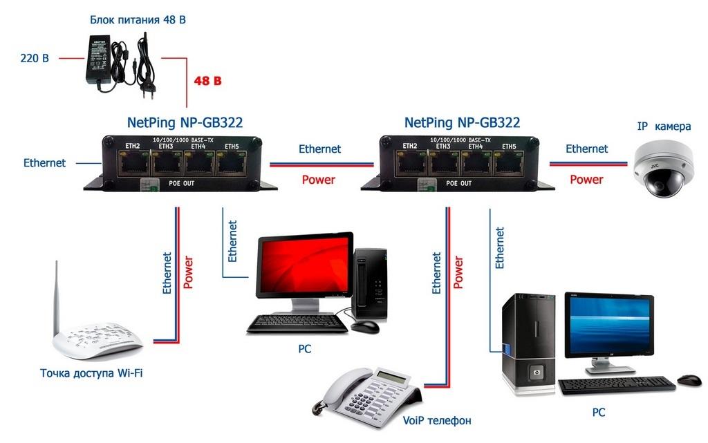 NetPing NP GB322 с подключенными устройствами
