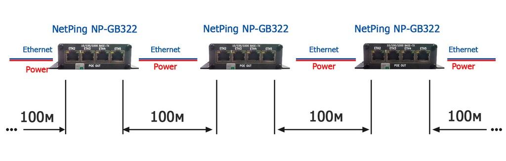 Использование NetPing NP GB322 для построения сети Ethernet без привязки к бытовой сети 220 В