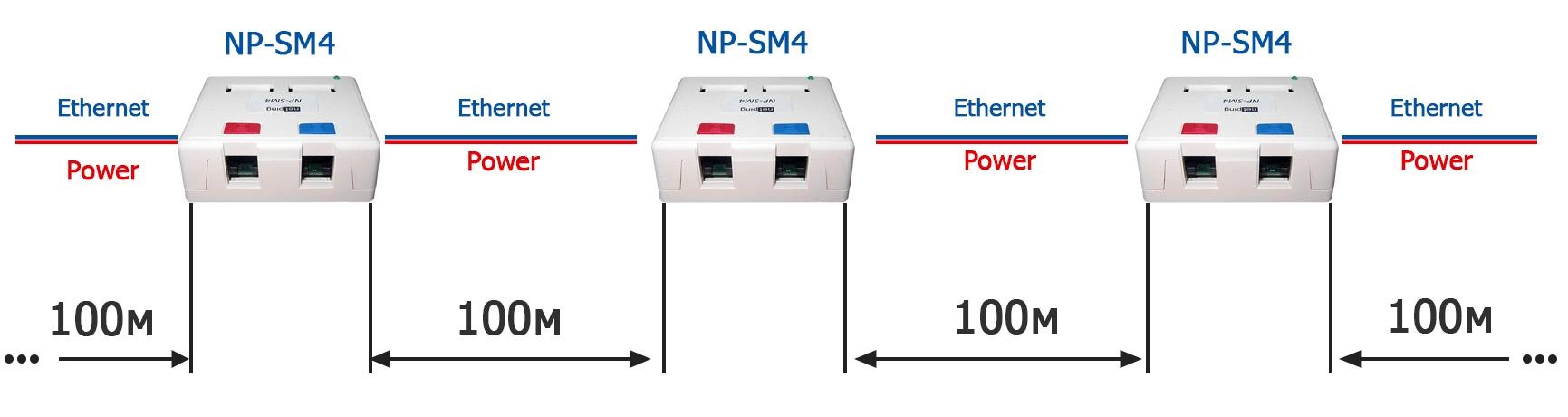 Для чего лучше всего использовать NP-SM4