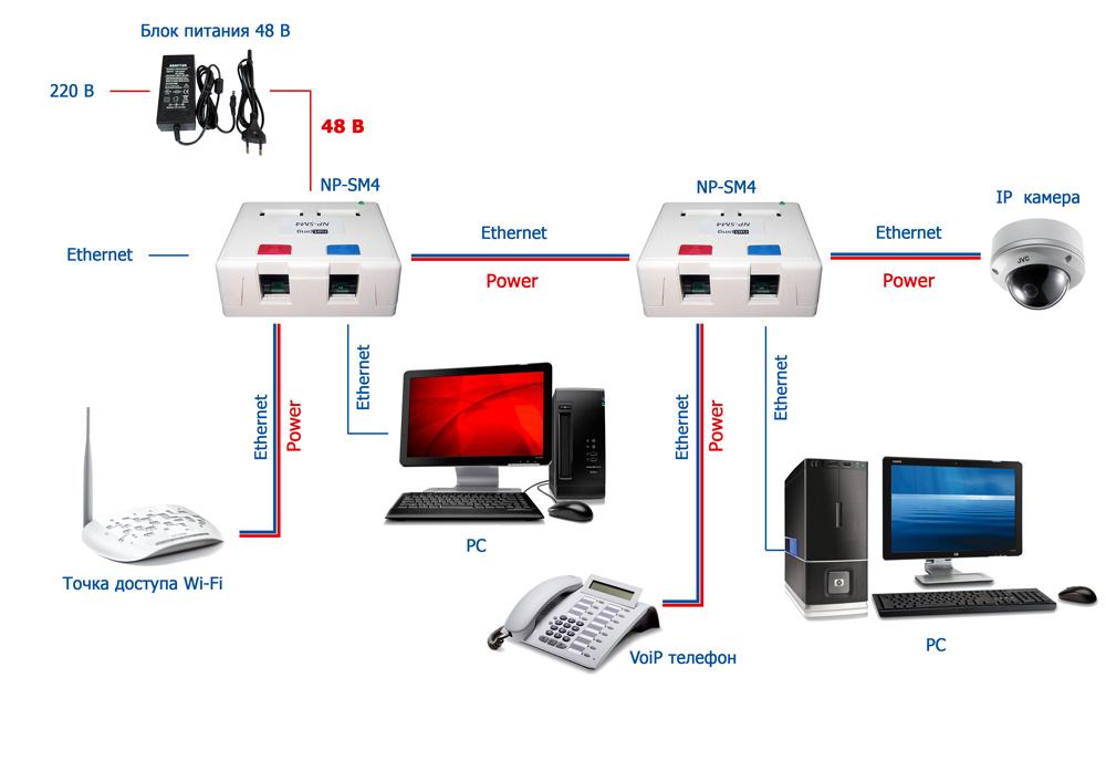 NP-SM4 как основа для построения Ethernet сети призвольной конфигурации