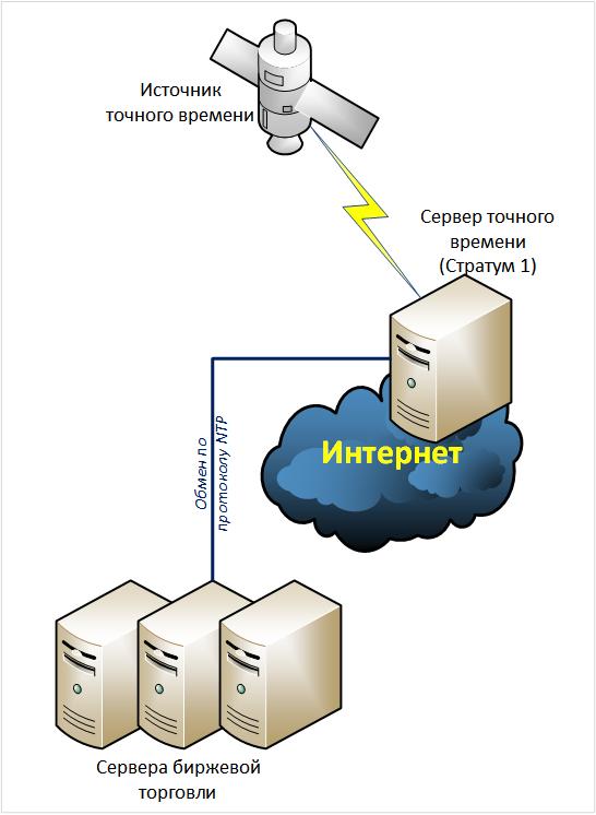 NTP сервер биржевой торговли банка N синхронизируется с самым точным из серверов точного времени