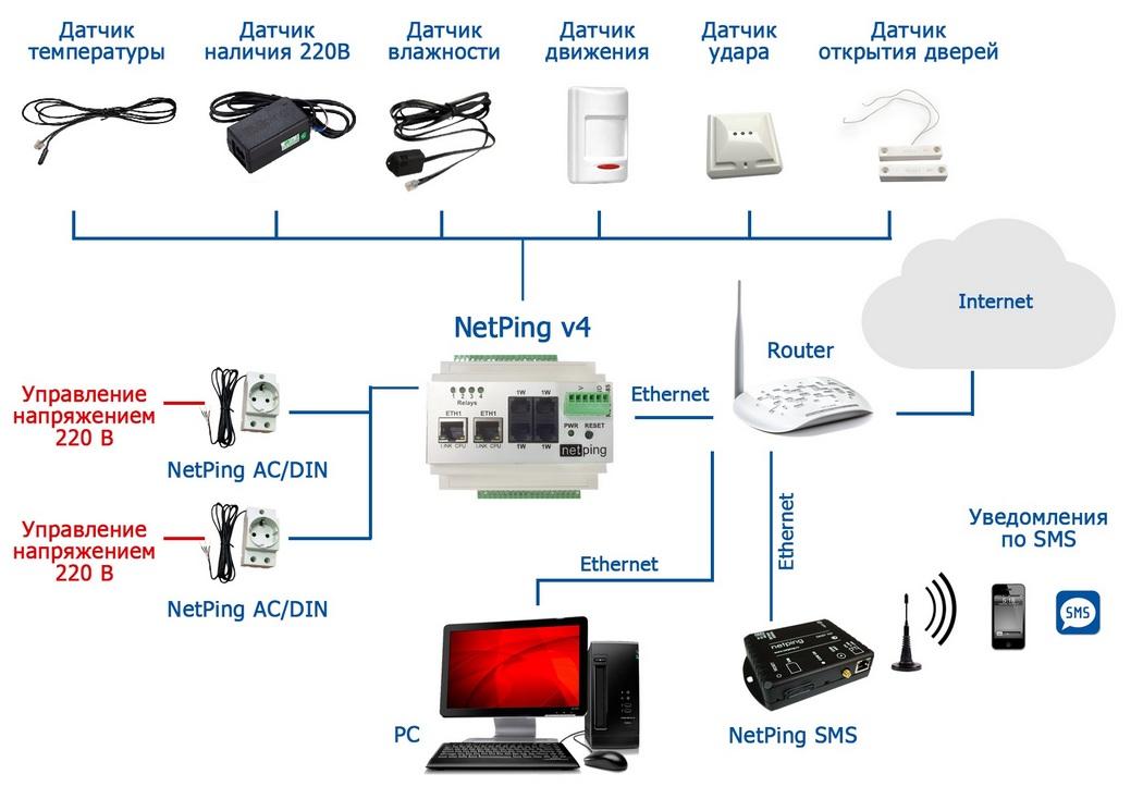 NetPing v4 с подключенными устройствами
