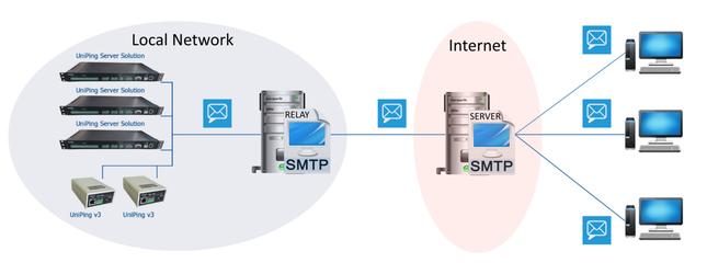 Пример отправки Email уведомлений от Netping при помощи локального SMTP Relay