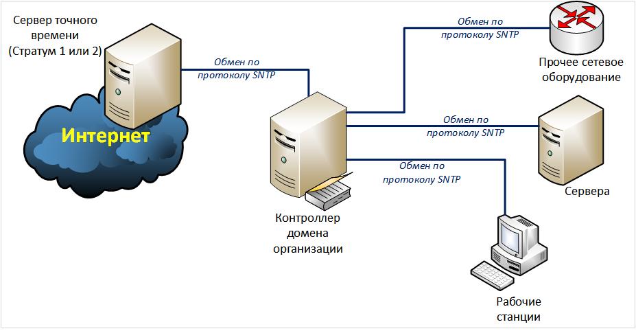 SNTP - синхронизация времени внутри домена