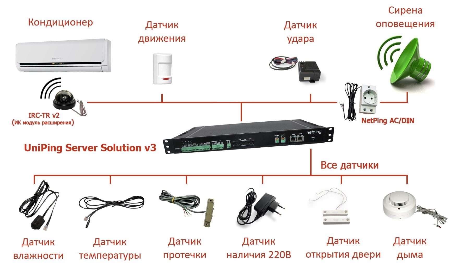 UniPing server solution v3 с комплектом датчиков