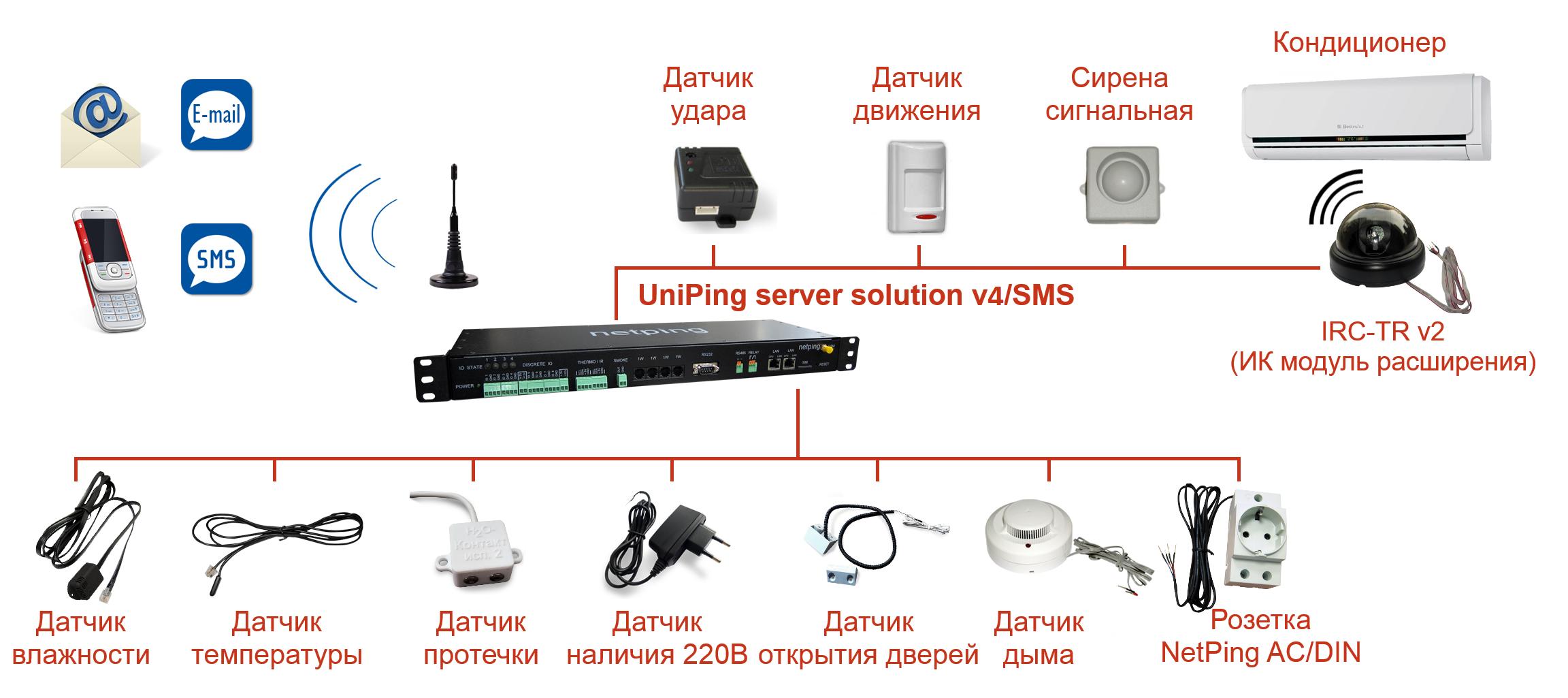 Подключение датчиков и внешних устройств к UniPing server solution v3SMS