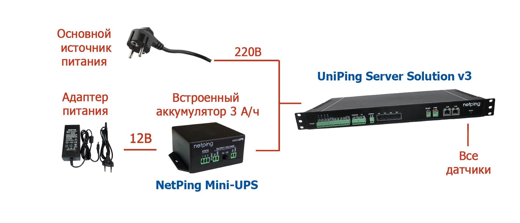 Бесперебойное питание UniPing server solution v3 от NetPing Mini-UPS