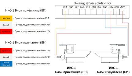 Подключение ИКС-1 к UniPing server solution v3