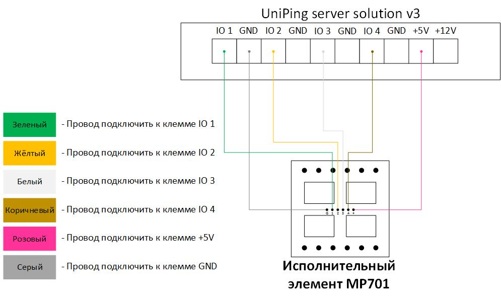 Подключение MP701 к UniPing server solution v3