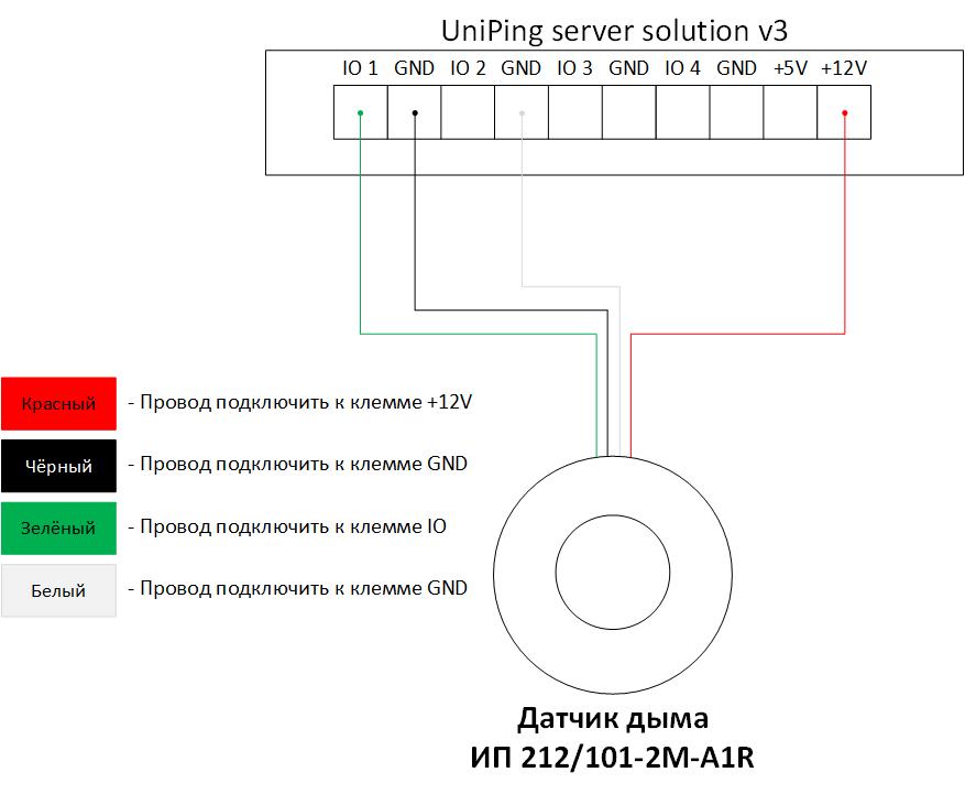 Подключение ИП 212 101-2М-A1R к UniPing server solution v3