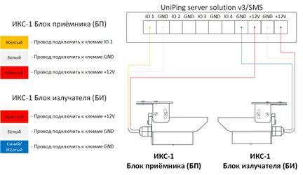 Подключение ИКС-1 к UniPing server solution v3 SMS