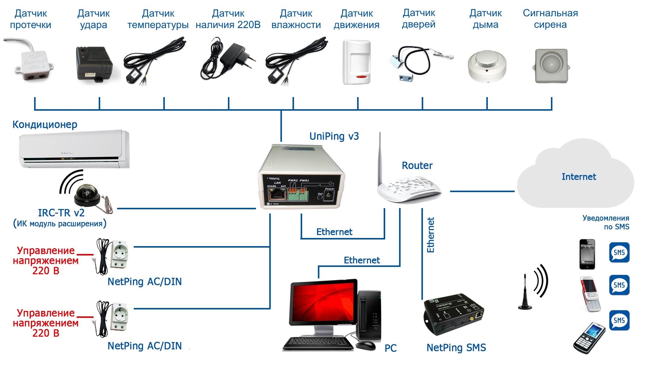 UniPing v3 - подключение датчиков и внешних устройств