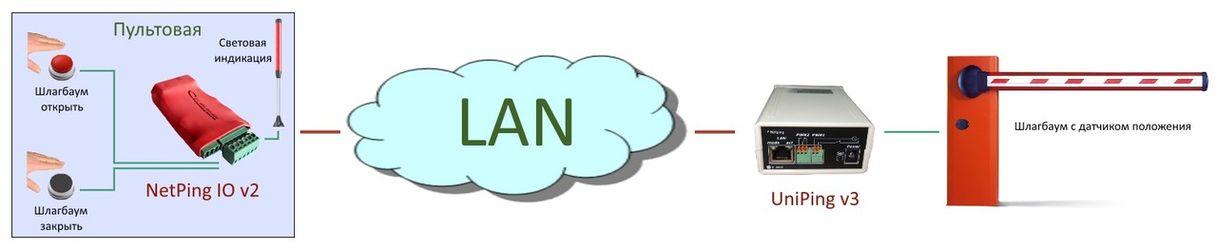 Управление шлагбаумом с сигнализацией на основе NetPing передача сухих контактов по Ethernet TCP IP