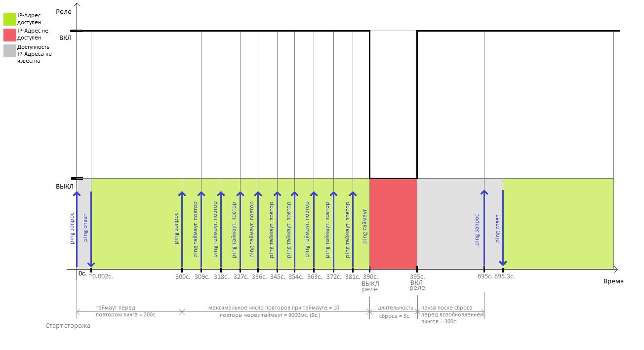 Временная диаграмма работы Сторожа в NetPing 2PWR-220 v3ETH