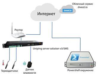 Пример построения графиков для устройств NetPing в сервисе freeboard.io