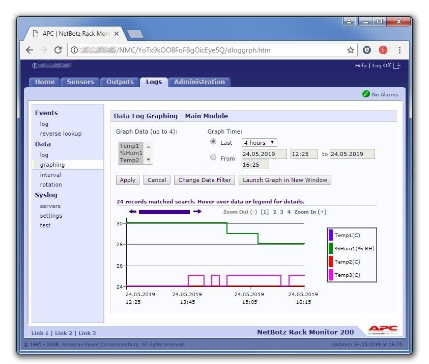 Netbotz визуализация данных с датчика