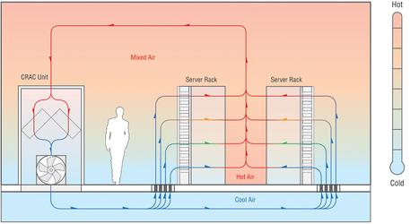 Циркуляция воздушных потоков в серверной комнате