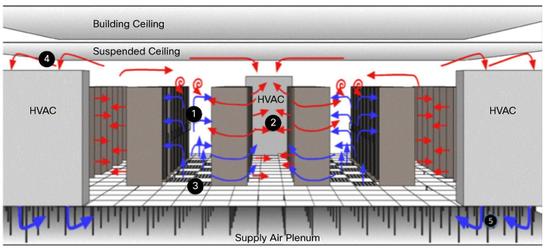 Расположение датчиков температуры по серверной