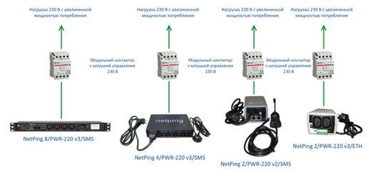 Как NetPing может коммутировать нагрузку любой мощности при помощи внешнего контактора