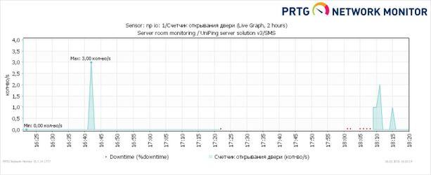 Отслеживание открытия и закрытия дверей при помощи NetPing и PRTG Network Monitor