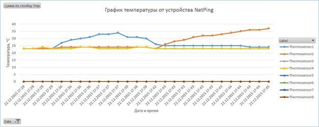 Пример сбора информации от устройств NetPing в виде Excel таблички