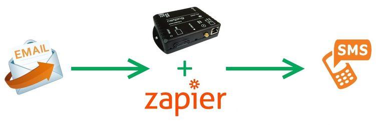 Пример получения E-mail в виде SMS-сообщений при помощи устройства NetPing SMS и Zapier
