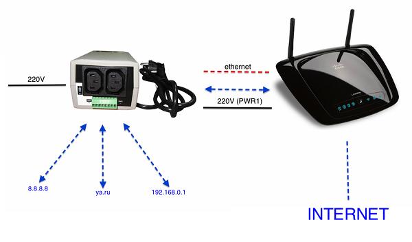 Автоматическая перезагрузка зависающего роутера, подключенного к NetPing